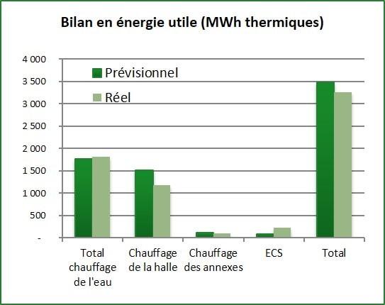 Bilan en énergie utile en MWh thermique