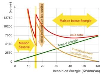 Illustration de la rentabilité économique d'une maison passive par rapport à une maison basse énergie. Source :  la Maison passive.