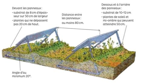Préco toitures solaires