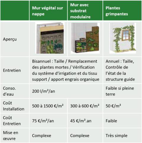 végétalisation systèmes