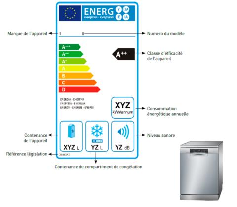 Etiquettage conso energie frigo