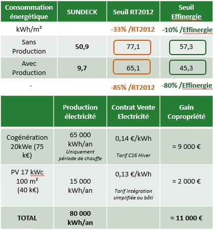 SUNDECK - Etude de la stratégie d'énergie