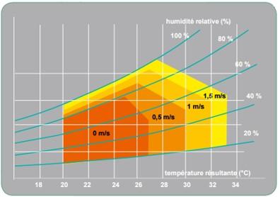 Un outil pour l'évaluation du confort thermique :  le diagramme de Givoni