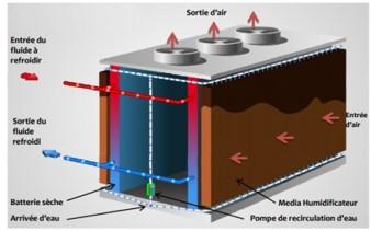 Dry-cooler adiabatique (Jacir)