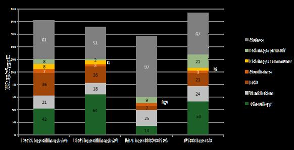 consommation énergétique globale logement