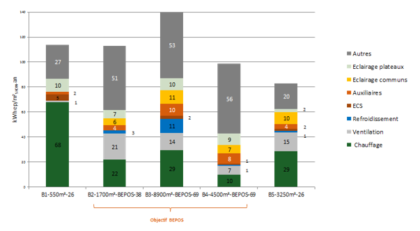 Répartition de la consommation énergétique globale sur les opérations de bureaux